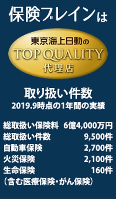 保険ブレインは東京海上日動のTOP QUALITY代理店です。